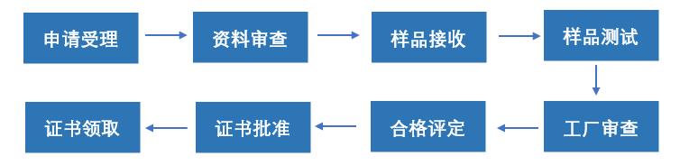 天猫京东拼多多电商抽查CCC认证申请办理流程插图1